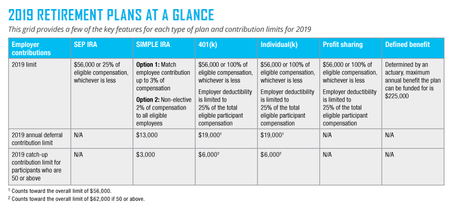 Retirement Plans at-a-glance